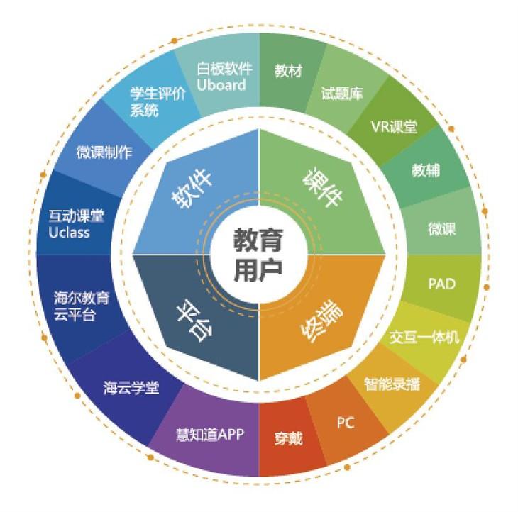 海尔智慧教育打造K12多维度生态圈