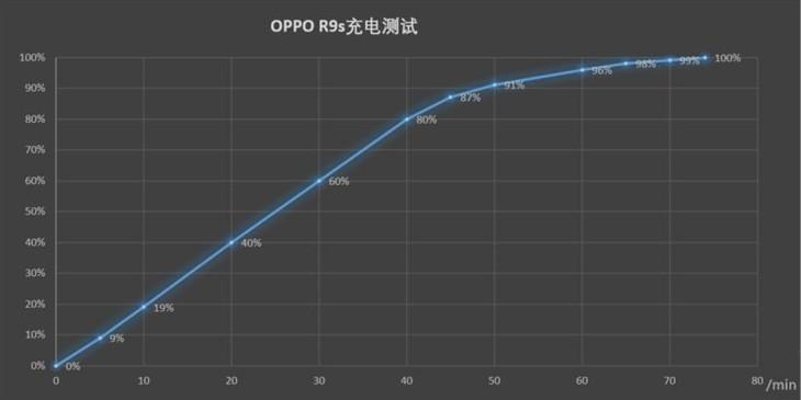 充电快发热低 OPPO R9s充电/续航体验