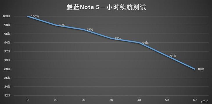快的漂亮薄的持久 千元良品魅蓝Note5评测