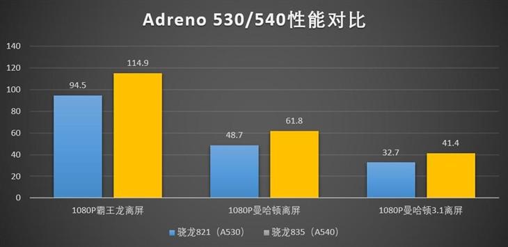 麒麟960/苹果A10汗颜 一窥骁龙835性能表现