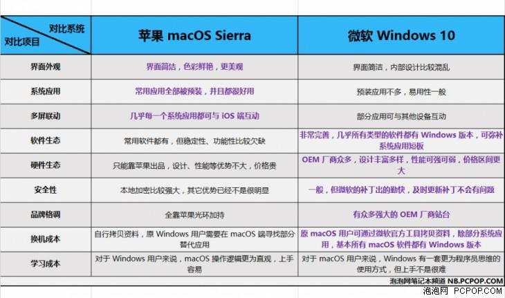 选购MacBook前必看 macOS/Windows全面对比评测