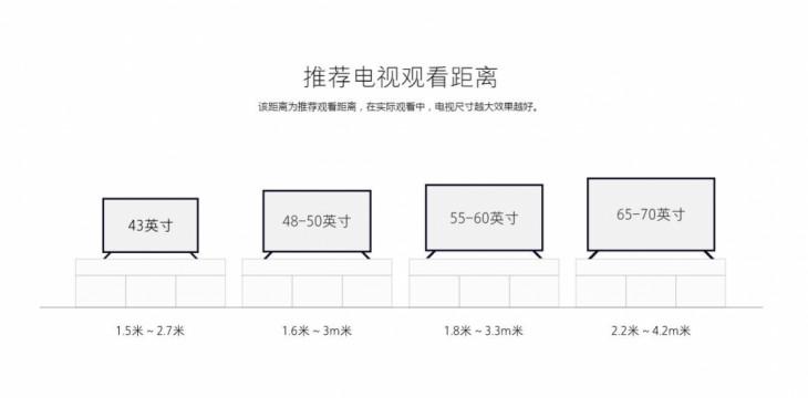 三星推薦的電視觀看距離 很多電視在產品介紹頁都會給出不同尺寸電視的最佳觀看距離,不過它們的參考意義都不大。比如小米推薦的65-70英寸最佳觀看距離是2.2-4.2米,這個距離大部分客廳環境都能滿足,另外它還提示該距離為推薦觀看距離,在實際觀看中,電視尺寸越大效果越好,說白了還是直接往大了買。
