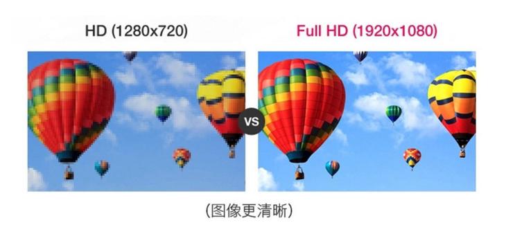 1080P加速普及 关于微投分辨率那些事儿