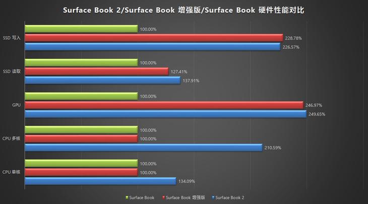 新老Surface Book对比评测:依然是最强的存在,但没有突破的照片 - 14