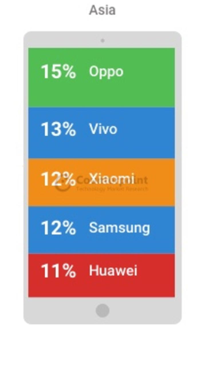 OPPO在亚洲市场手机份额排名第一 成功背后并不偶然