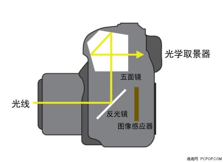 影像轻松分享 佳能发布EOS 1500D、EOS 3000D单反相机