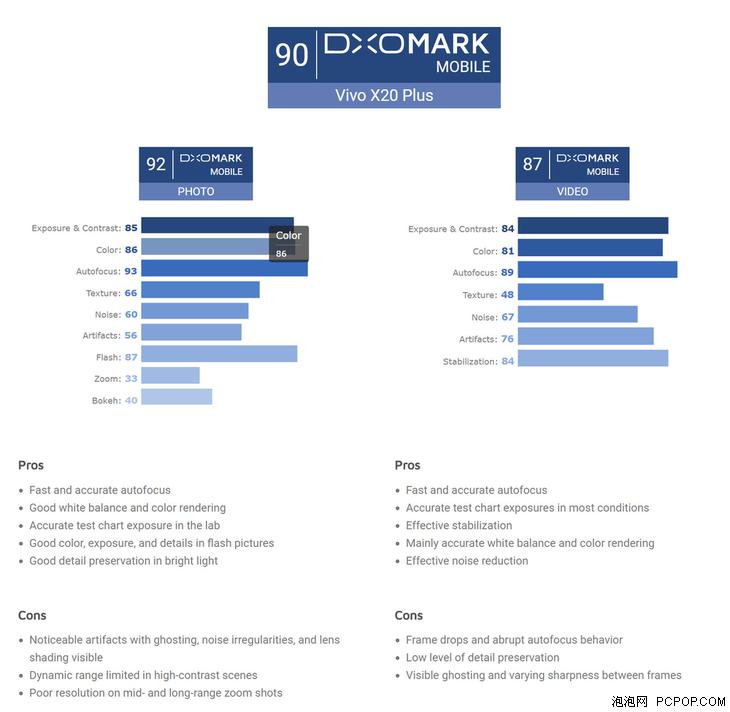 DXOMark给vivo X20 Plus相机打分:90分,国内一线水准
