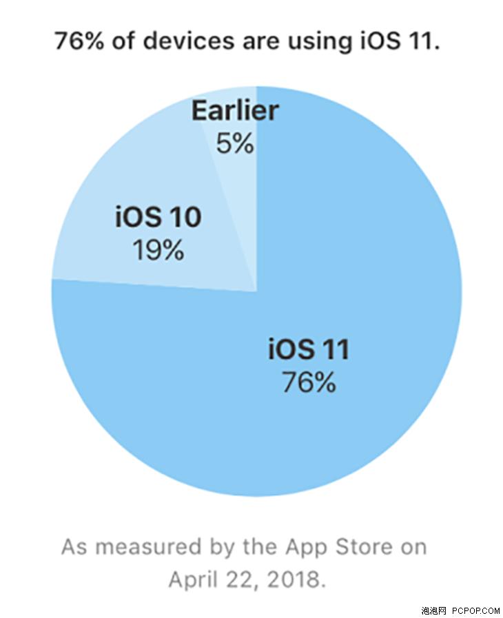 """iOS 11使用率""""仅""""76% Android 8.0:抱歉打扰了!"""