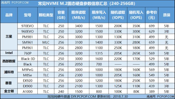 2张图看懂主流M.2 NVMe SSD的性能参数、价格、保修