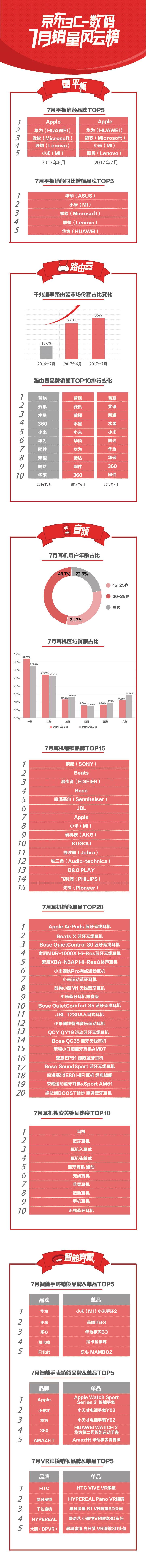 京东7月数码销量风云榜发布 销额增速最快的平板品牌竟然是它?