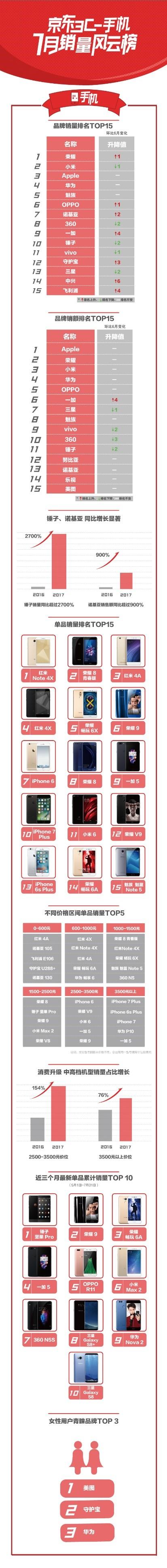 想知道大家都在用什么手机么?来看看京东发布的7月手机销量排名