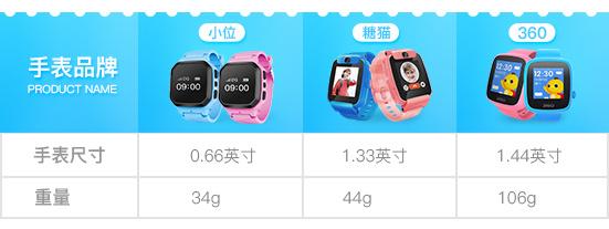 软文-一纵观儿童智能手表不适合如此之多_01.jpg