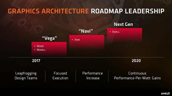 7nm工艺!AMD Navi显卡现身:性能大提升