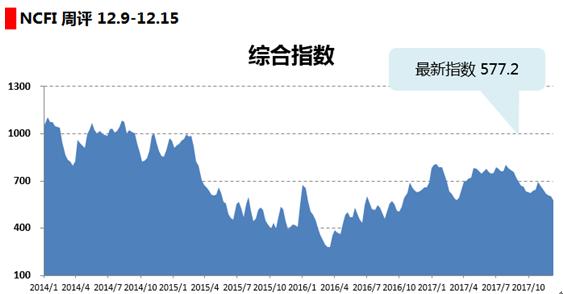 海上丝路指数:运输需求未见改善 航线运价持续下跌
