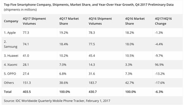 IDC发布全球智能手机数据调查报告:出货呈下滑趋势
