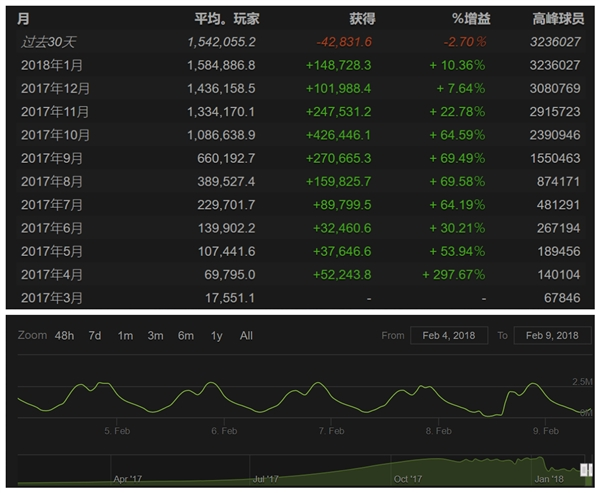 《PUBG》活跃玩家数量首次下滑:幅度达到2.7%