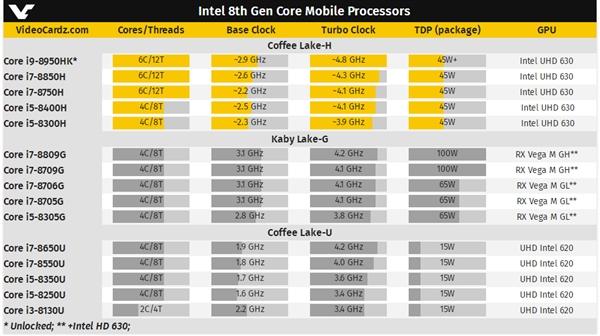Intel i9-8950HK现身:游戏本进入六核标压时代