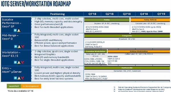 Intel CPU最新路线图大曝光:14nm仍是2018年主打