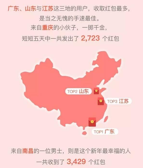 2018微信春节数据报告:一个人收了3429个红包