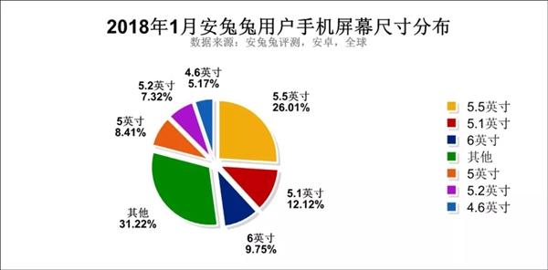安卓8.0国内已普及8.5%:远高于国际水准