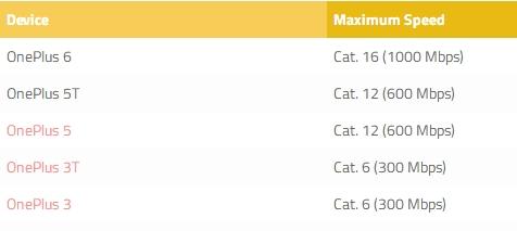 国产骁龙845强机:一加6 4G网速将达1Gbps Cat.16