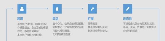 易磐推地产行业经营计划与全面预算管理软件