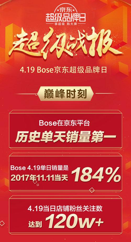 BOSE京东超级品牌日迎销量巅峰时刻,创历史单日记录!