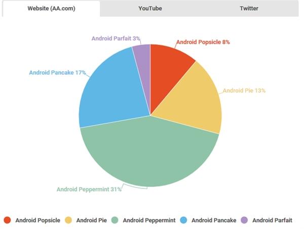 机友票选Android P名称:Peppermint薄荷糖呼声最高