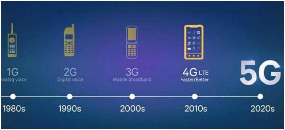 5G时代将爆发:在国内市场有实力才有话语权