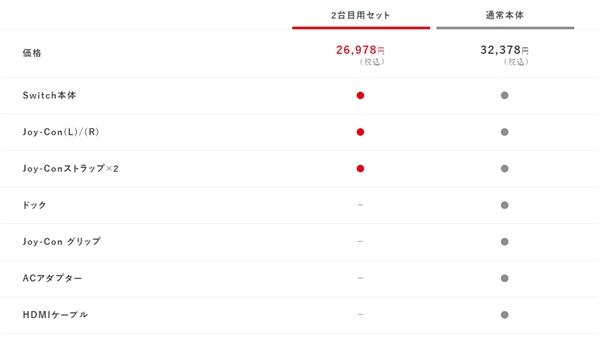 欢迎喜加一!任天堂推出新款Switch:无底座便宜5000日元