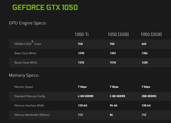 技嘉GTX 1050 3GB上架:16nm工艺、频率接近1.6GHz