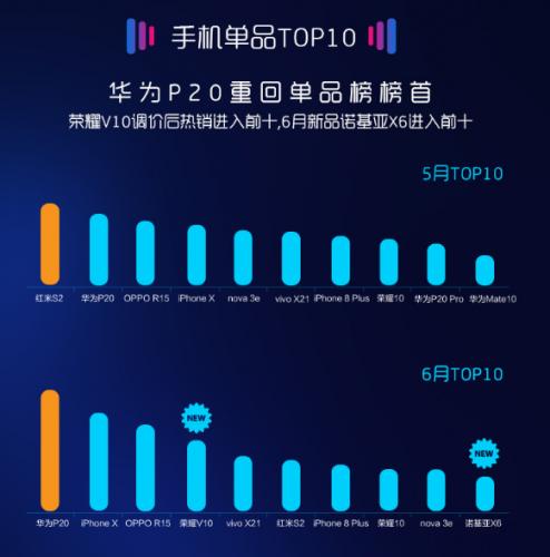 GfK 国内6月智能机销量数据新鲜出炉:华为持续强势领先
