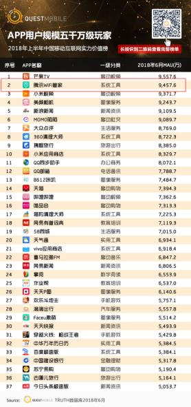 QuestMobile发布2018上半年中国移动互联网实力价值榜,腾讯WiFi管家用户规模达