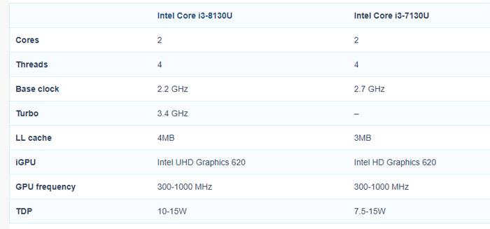 不加核心,第八代移动版Core i3将加入睿频功能