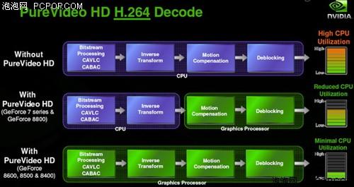 高清超越UVD?G98核心8400GS全面测试