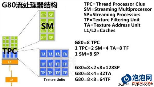 开创视觉计算帝国GTX280/260权威评测