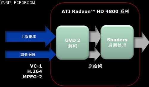800SP怒吼!RV770核心HD4850全面评测