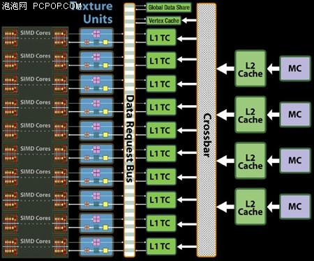 GDDR5的咆哮!AMD旗舰HD4870权威评测